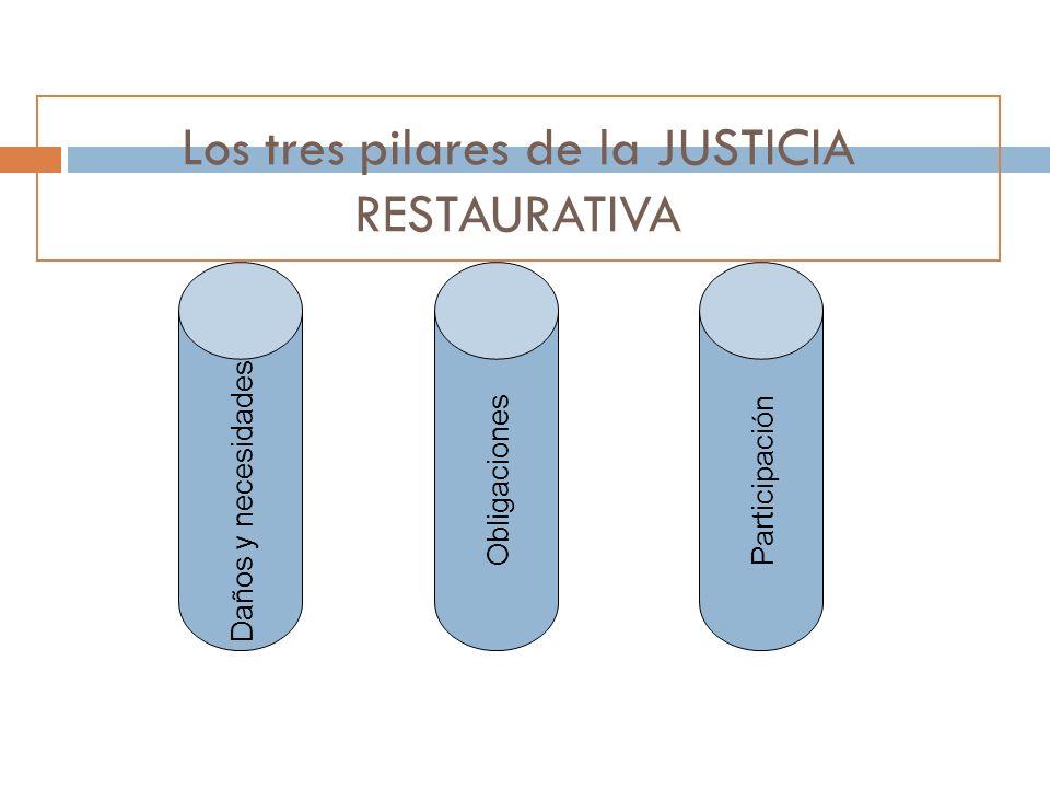 Los tres pilares de la JUSTICIA RESTAURATIVA