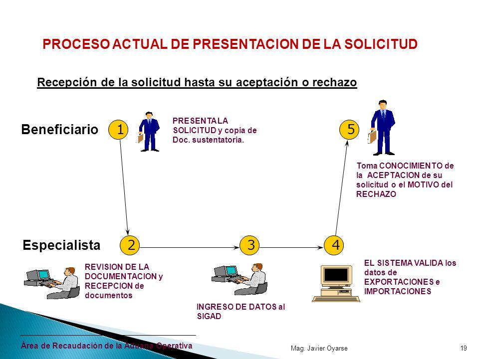 PROCESO ACTUAL DE PRESENTACION DE LA SOLICITUD