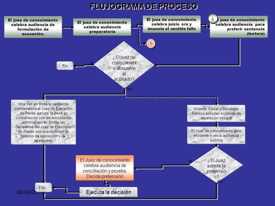 FLUJOGRAMA DE PROCESO 29/03/2017 Ejecuta la decisión