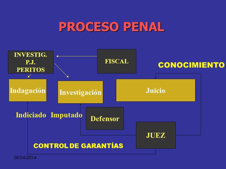 PROCESO PENAL CONOCIMIENTO Indagación Juicio Investigación Defensor