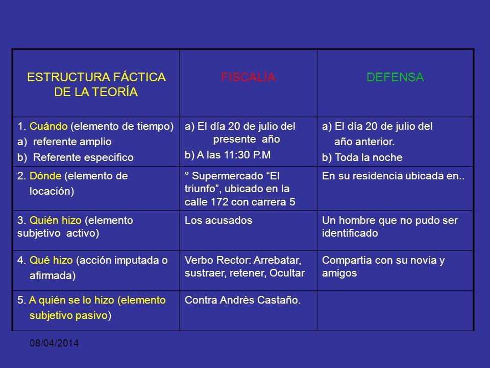 ESTRUCTURA FÁCTICA DE LA TEORÍA