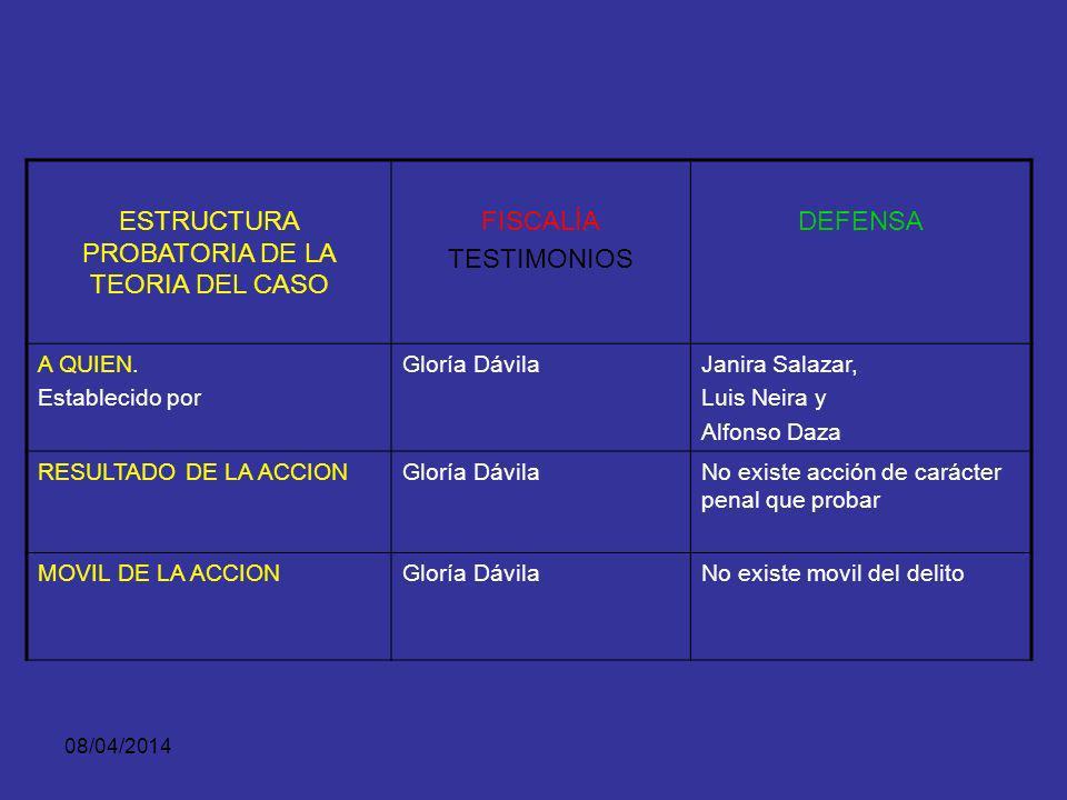 ESTRUCTURA PROBATORIA DE LA TEORIA DEL CASO
