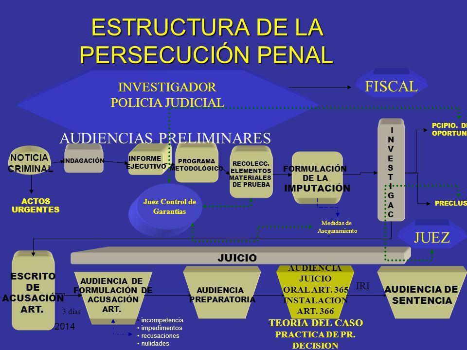 ESTRUCTURA DE LA PERSECUCIÓN PENAL