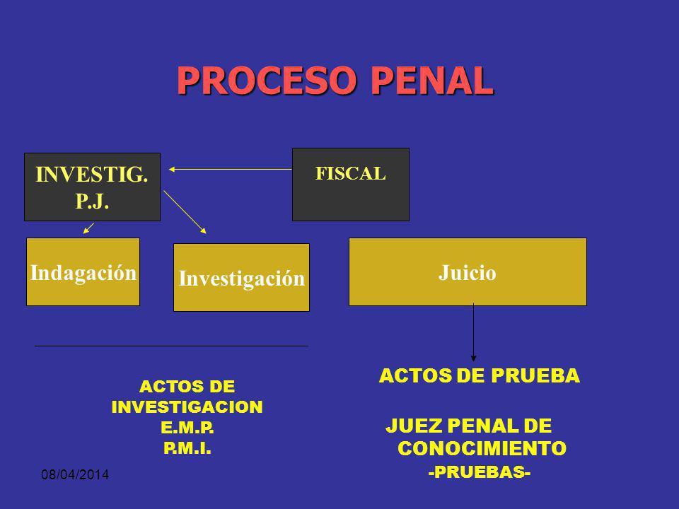 ACTOS DE INVESTIGACION