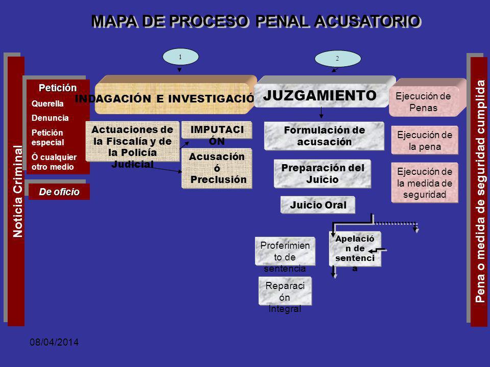 MAPA DE PROCESO PENAL ACUSATORIO Pena o medida de seguridad cumplida