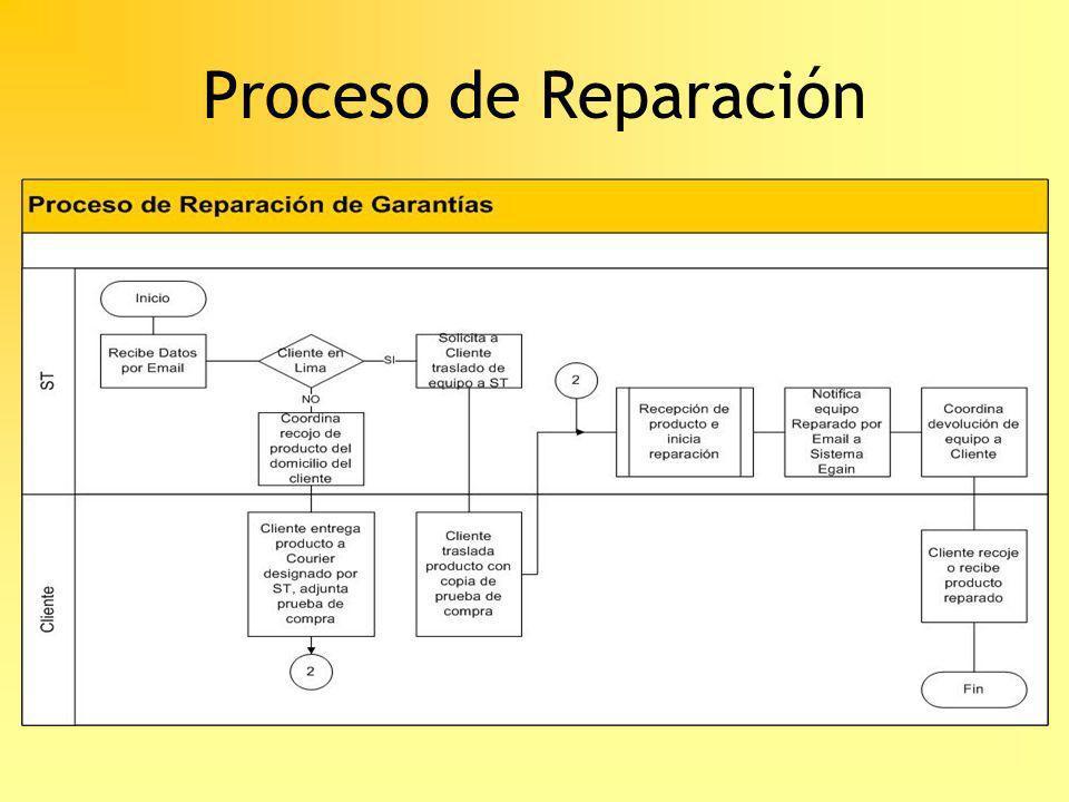 Proceso de Reparación