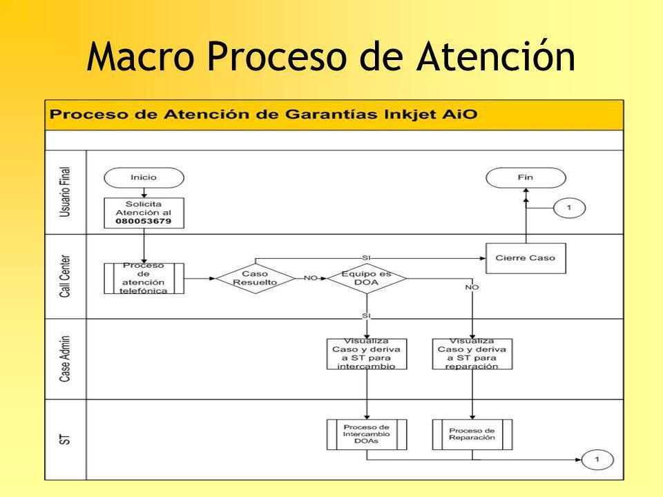Macro Proceso de Atención