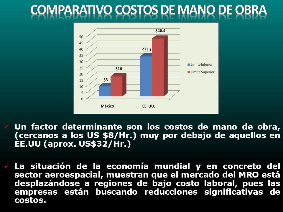 Comparativo COSTOS DE MANO DE OBRA