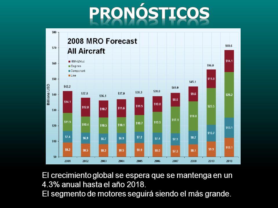 PRONÓSTICOS El crecimiento global se espera que se mantenga en un 4.3% anual hasta el año 2018.
