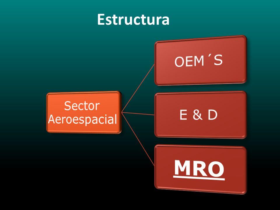 Sector Aeroespacial OEM´S E & D MRO Estructura