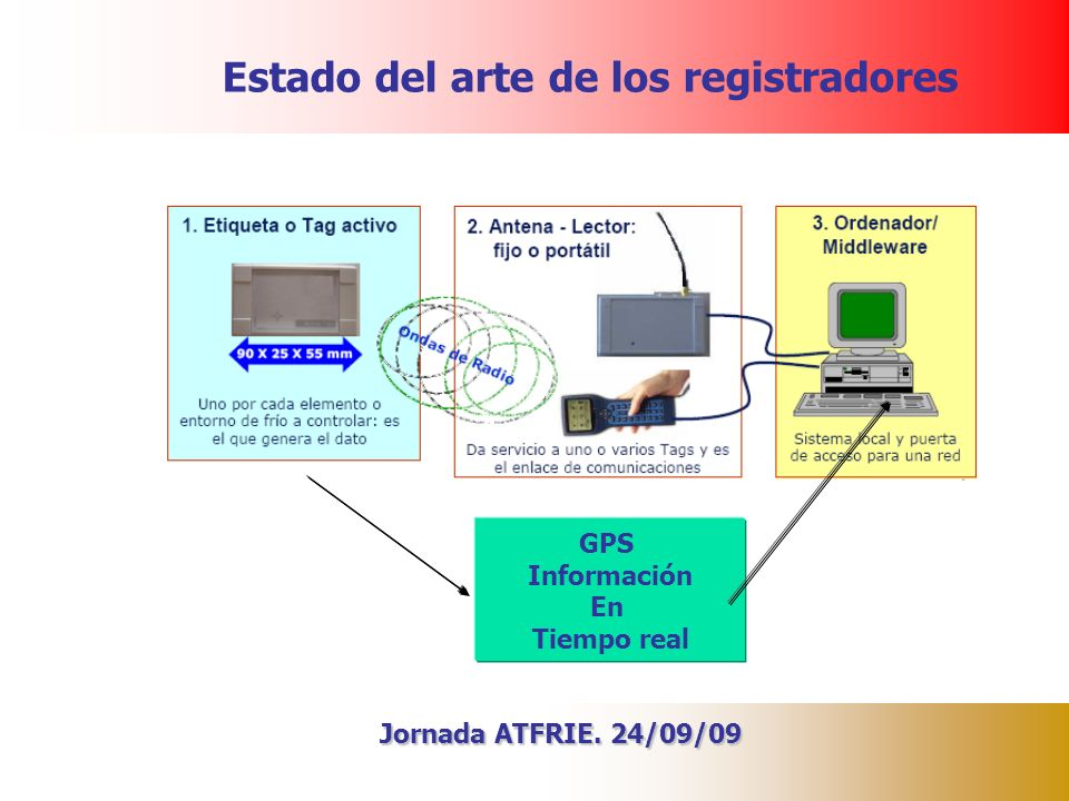 Estado del arte de los registradores