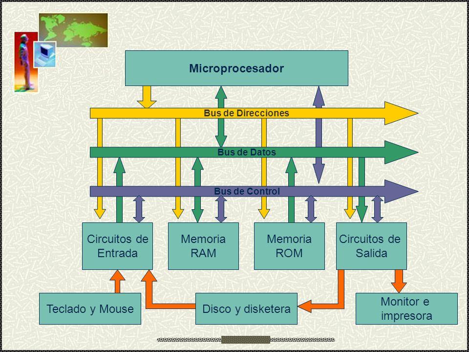 Microprocesador Circuitos de Entrada Memoria RAM ROM Salida