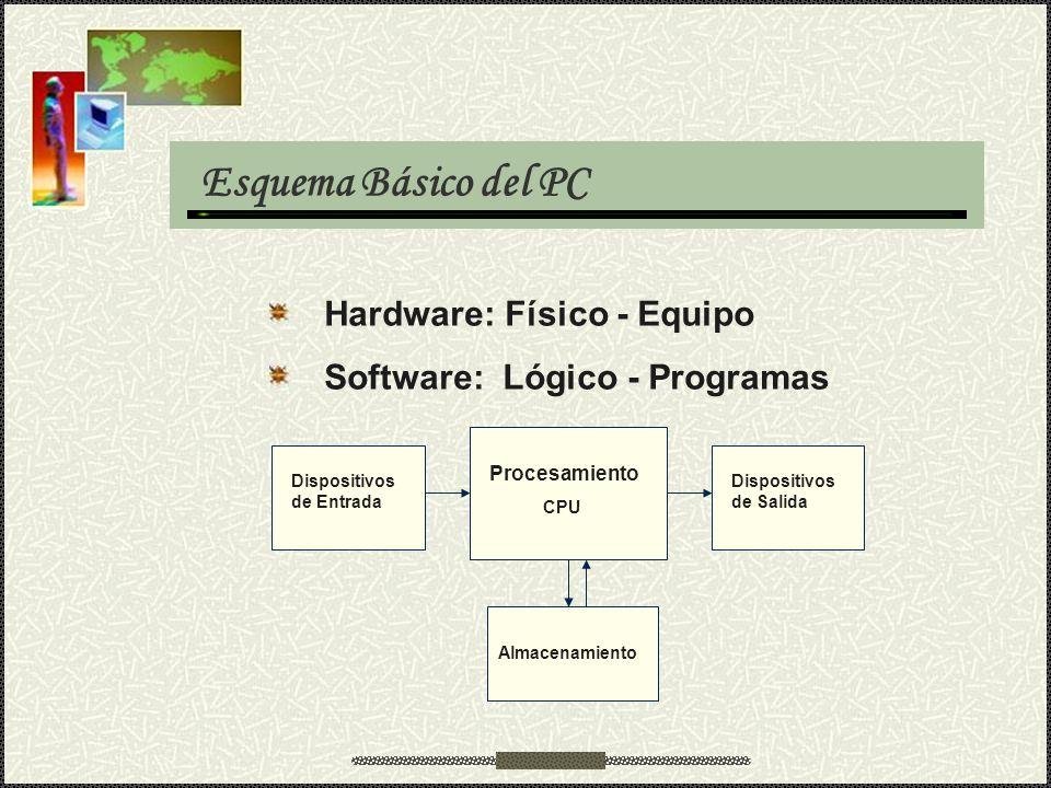 Esquema Básico del PC Hardware: Físico - Equipo