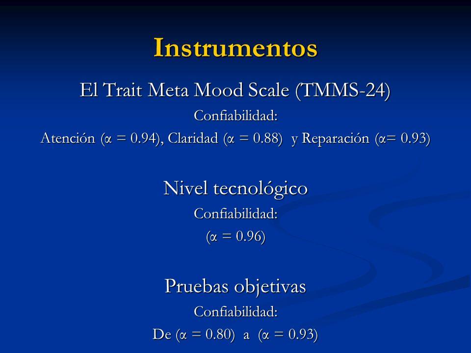 Instrumentos El Trait Meta Mood Scale (TMMS-24) Nivel tecnológico