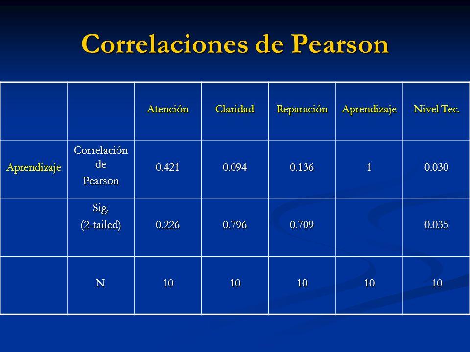 Correlaciones de Pearson