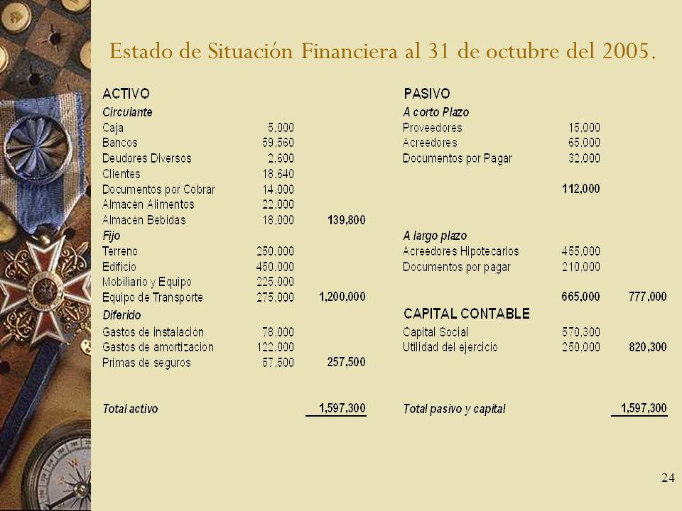 Estado de Situación Financiera al 31 de octubre del 2005.