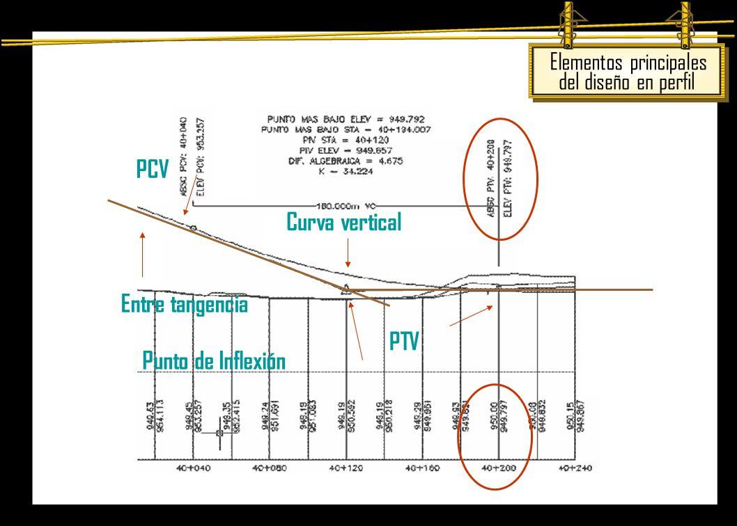 PCV Curva vertical Entre tangencia PTV Punto de Inflexión