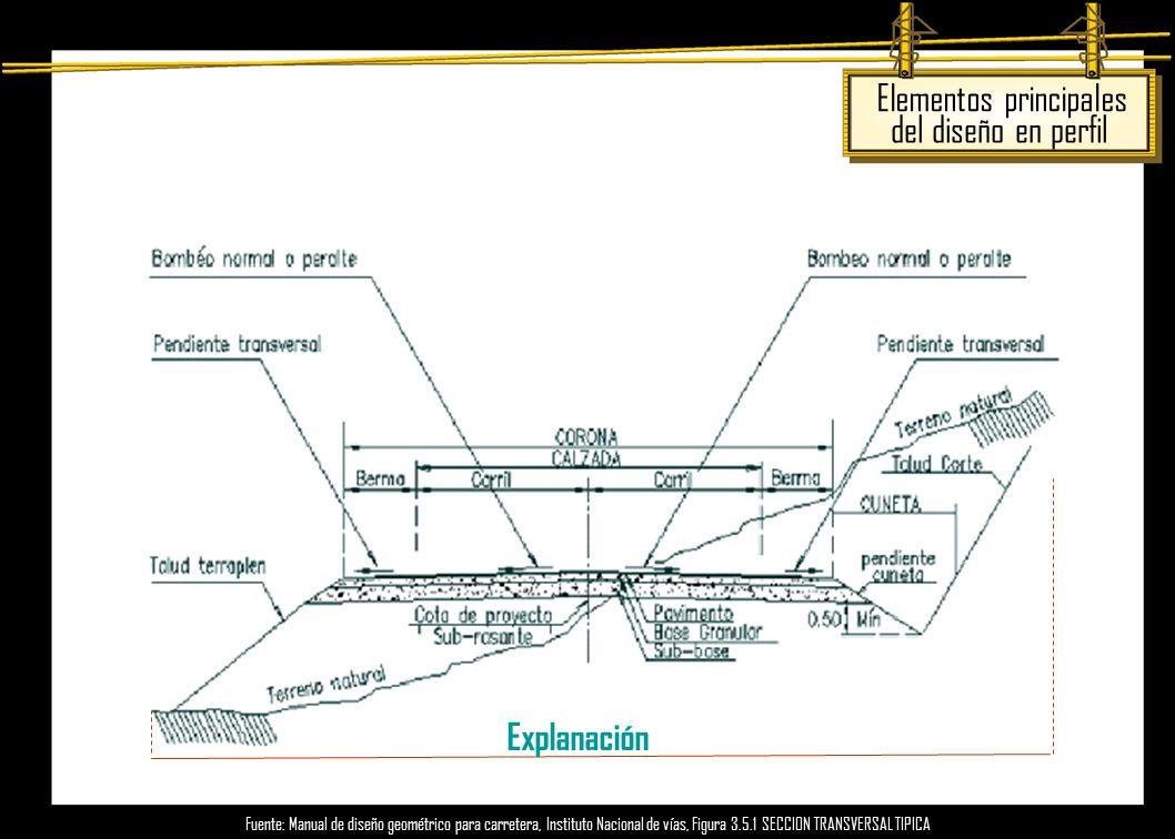 Elementos principales del diseño en perfil