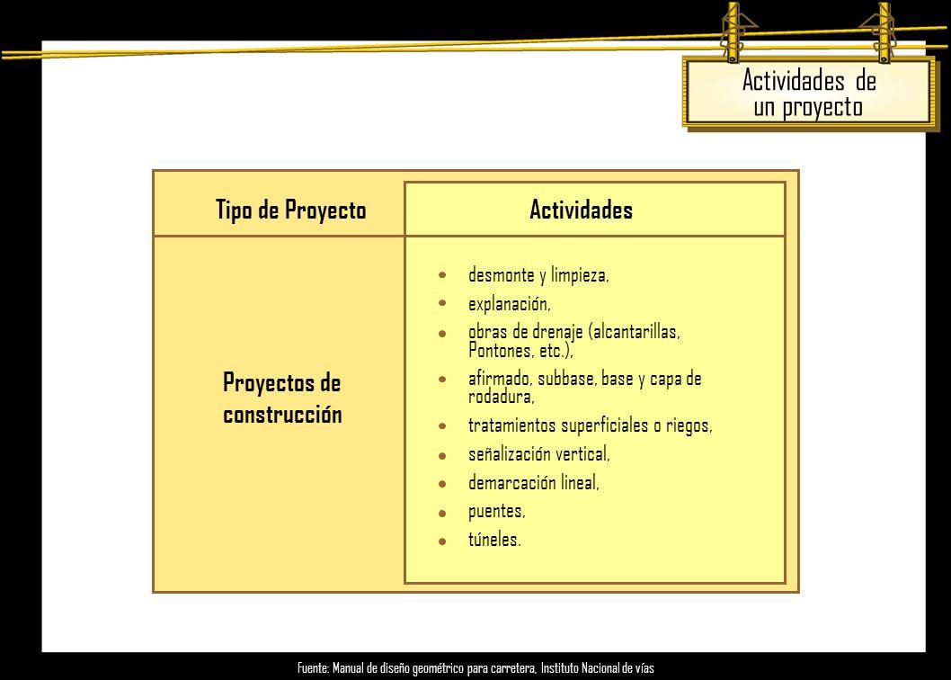 Actividades de un proyecto Tipo de Proyecto Actividades