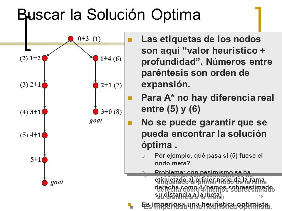 Buscar la Solución Optima