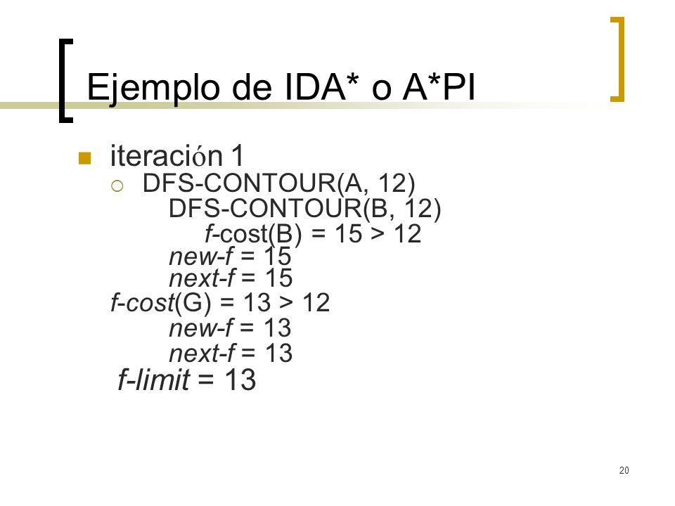 Ejemplo de IDA* o A*PI iteración 1 DFS-CONTOUR(A, 12)