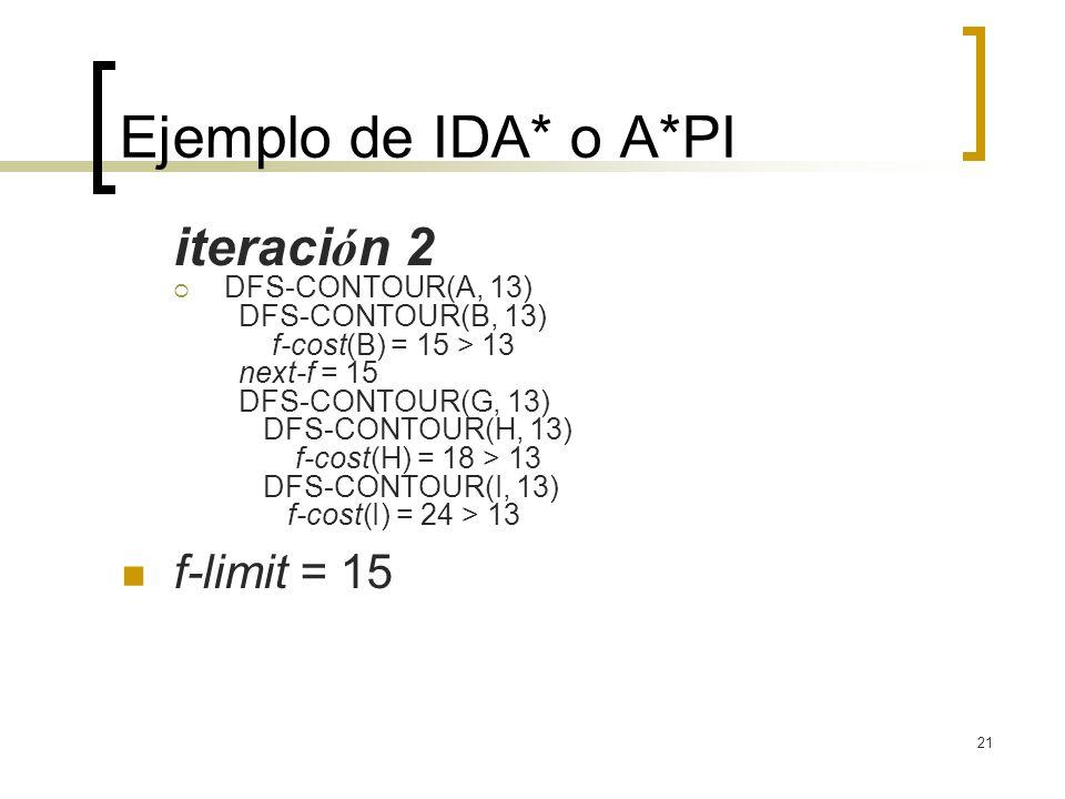 Ejemplo de IDA* o A*PI iteración 2 f-limit = 15 DFS-CONTOUR(A, 13)