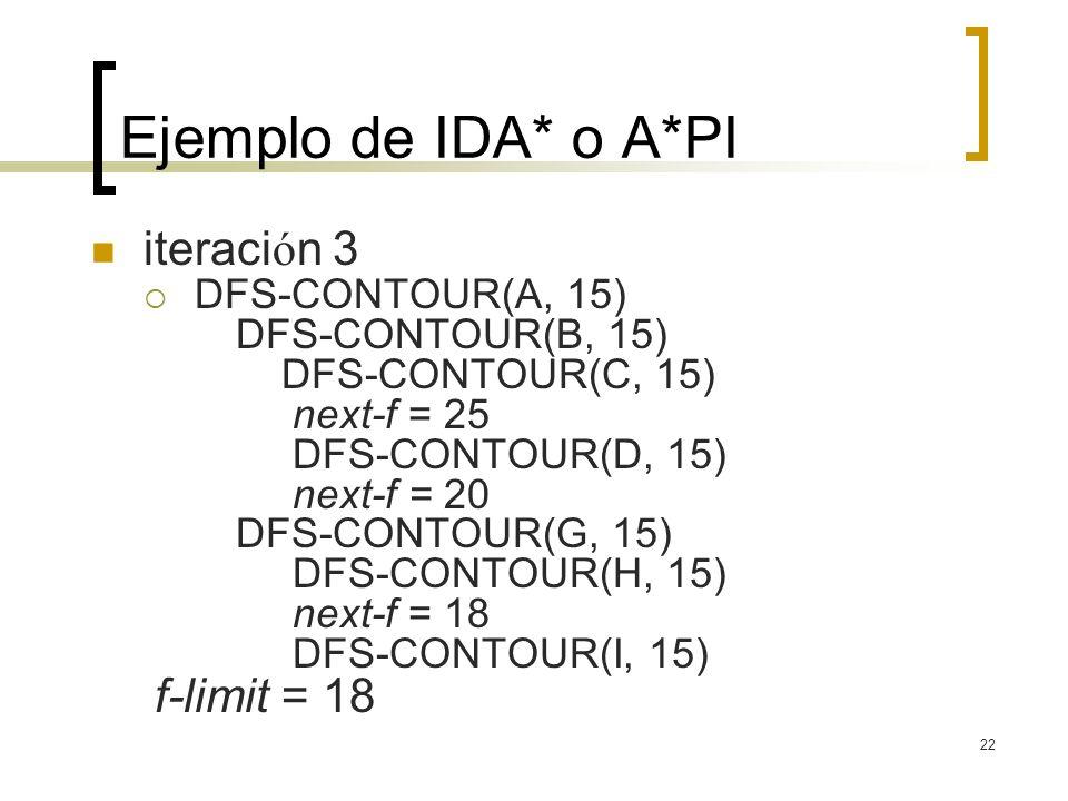 Ejemplo de IDA* o A*PI iteración 3 DFS-CONTOUR(A, 15)