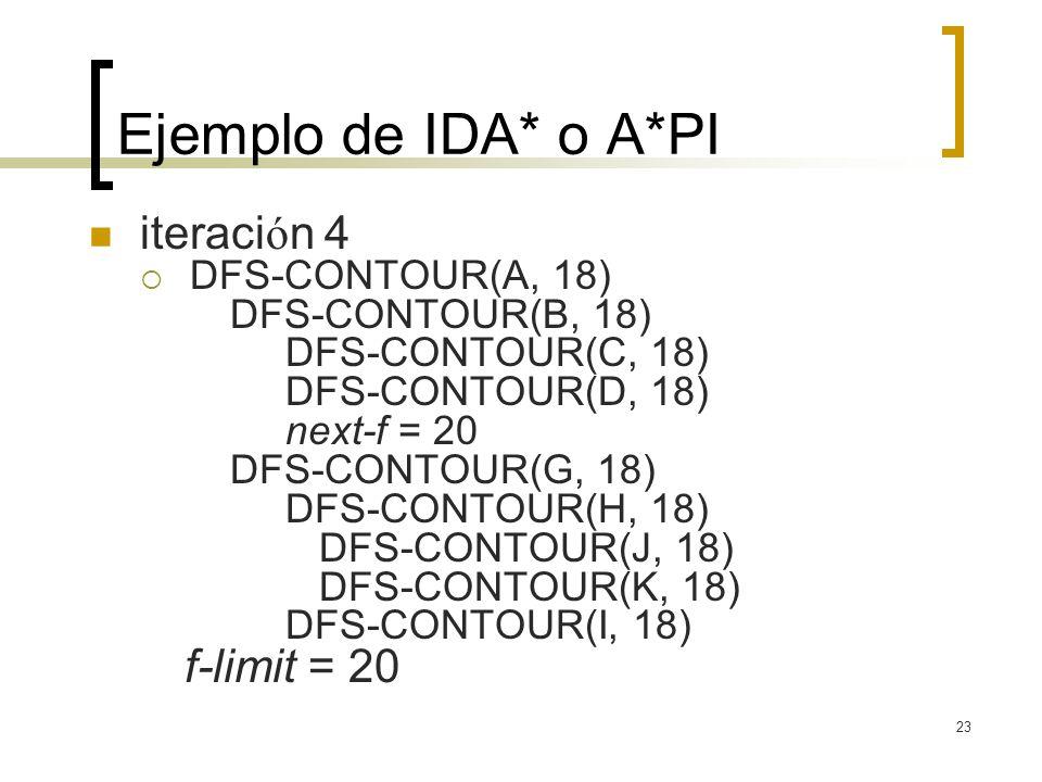 Ejemplo de IDA* o A*PI iteración 4 DFS-CONTOUR(A, 18)