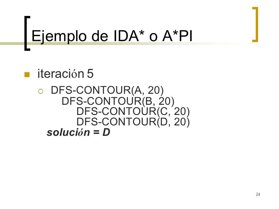 Ejemplo de IDA* o A*PI iteración 5 DFS-CONTOUR(A, 20)