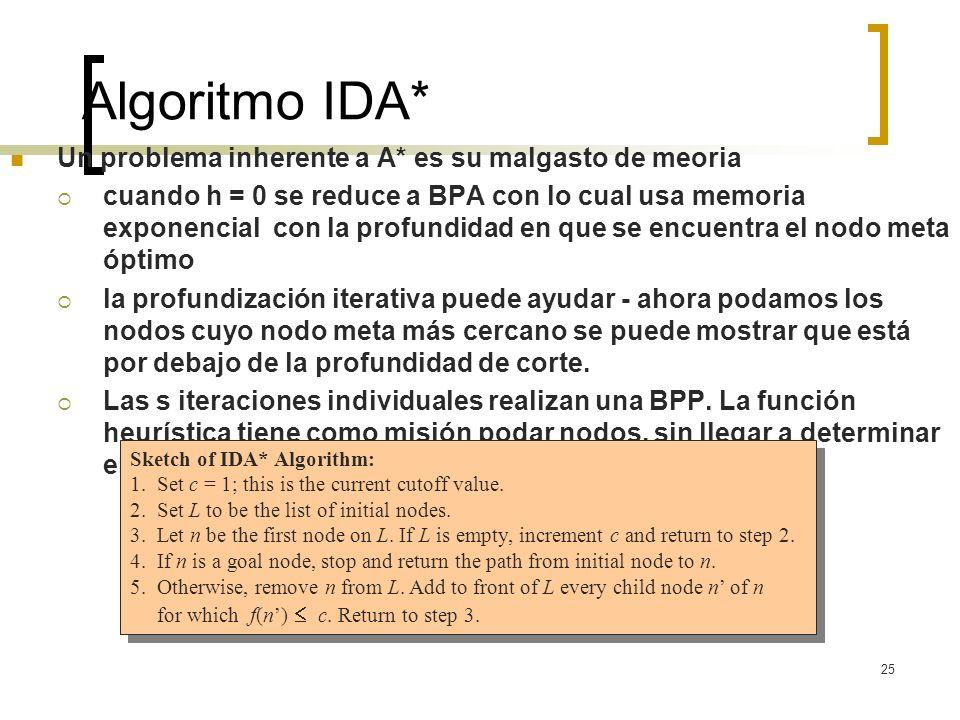Algoritmo IDA* Un problema inherente a A* es su malgasto de meoria