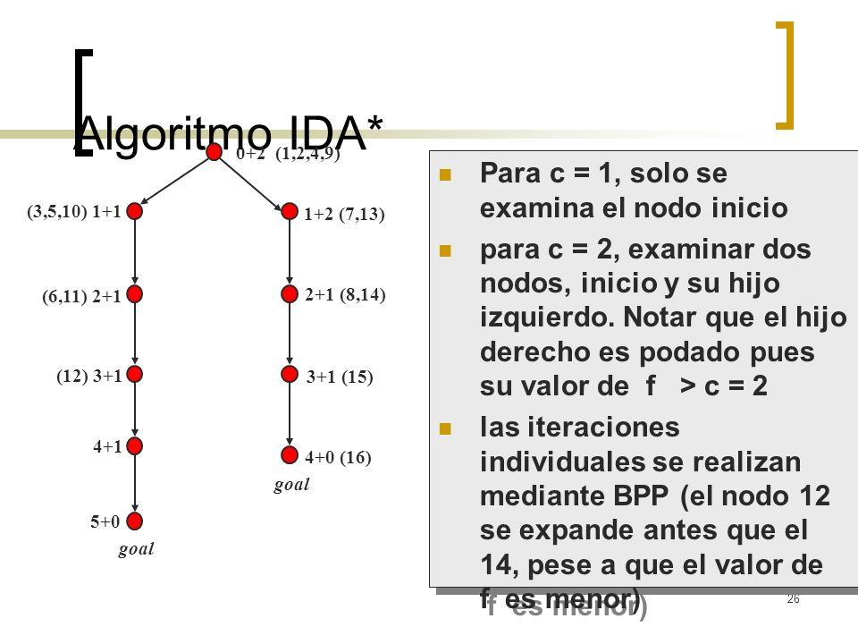 Algoritmo IDA* Para c = 1, solo se examina el nodo inicio