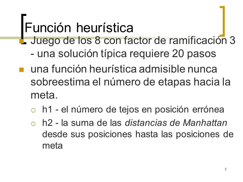 Función heurística Juego de los 8 con factor de ramificación 3 - una solución típica requiere 20 pasos.