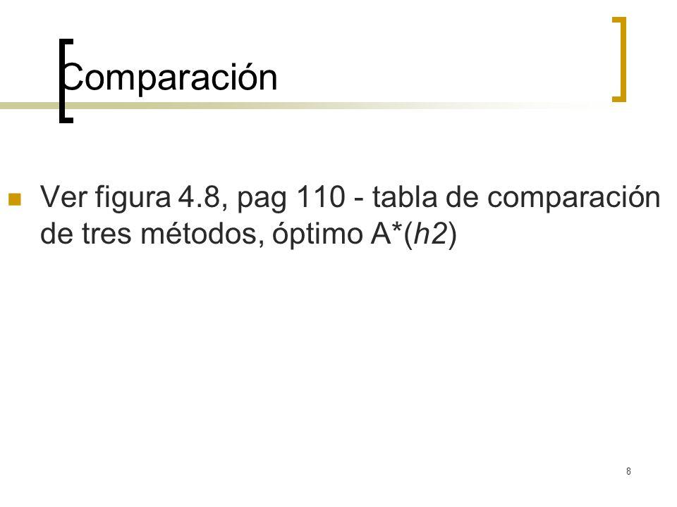 Comparación Ver figura 4.8, pag 110 - tabla de comparación de tres métodos, óptimo A*(h2)