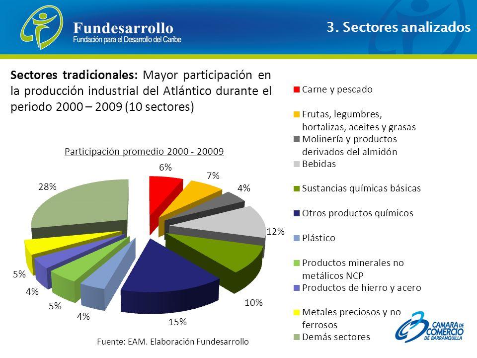 Participación promedio 2000 - 20009
