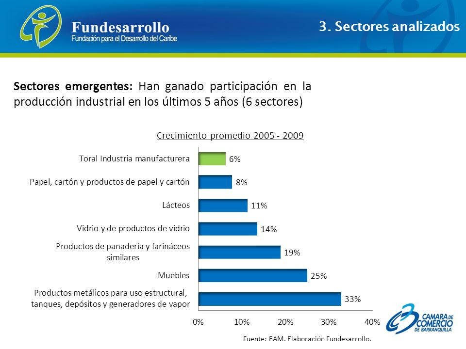 3. Sectores analizados Sectores emergentes: Han ganado participación en la producción industrial en los últimos 5 años (6 sectores)