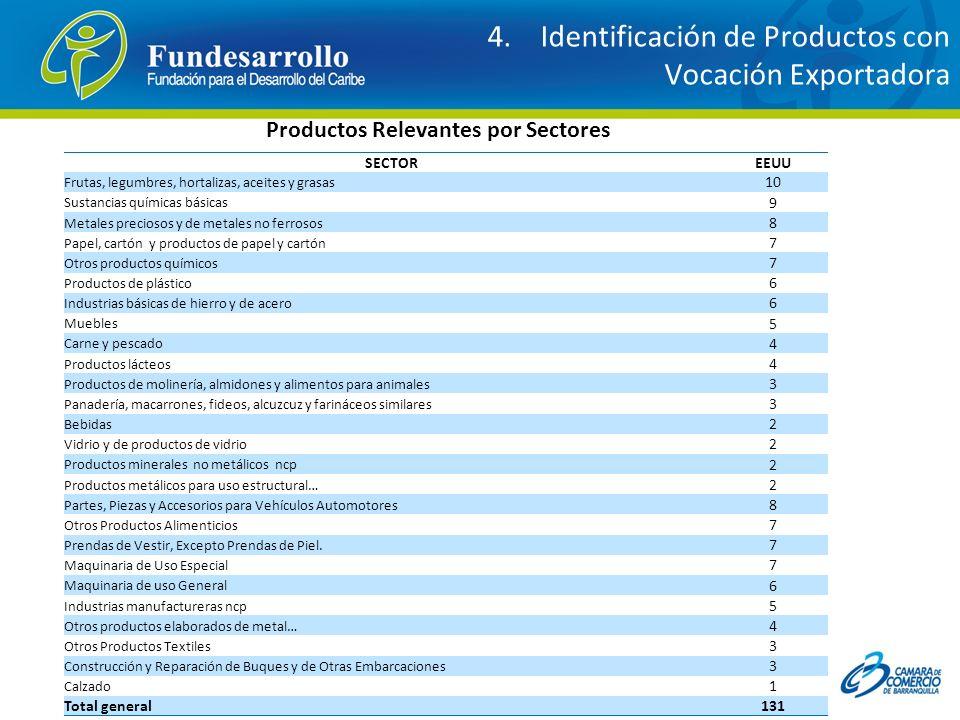 4. Identificación de Productos con Vocación Exportadora