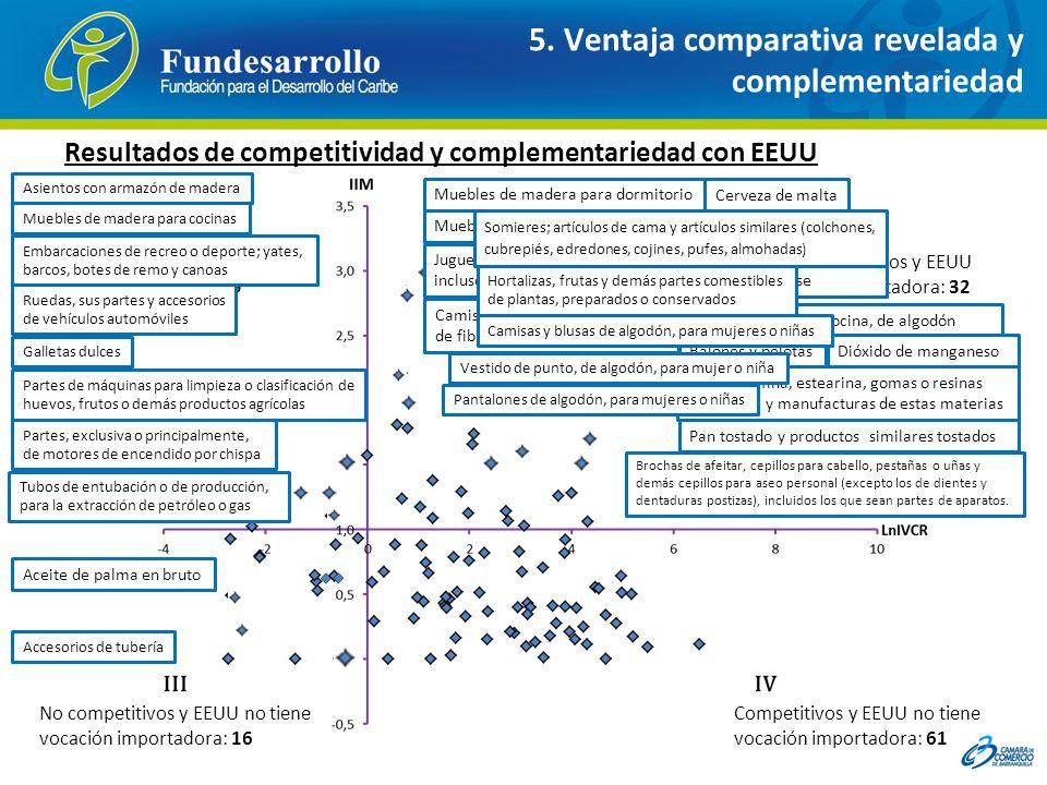 5. Ventaja comparativa revelada y complementariedad