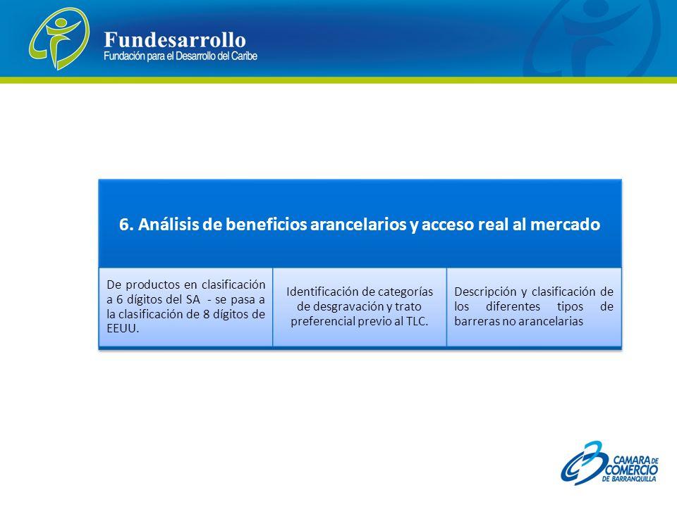6. Análisis de beneficios arancelarios y acceso real al mercado