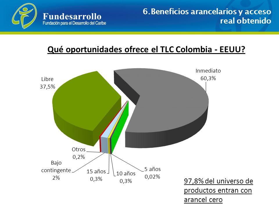 ¿Qué oportunidades ofrece el TLC Colombia - EEUU
