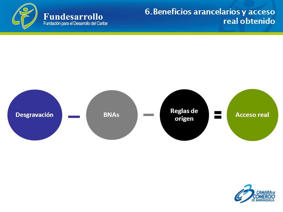 6.Beneficios arancelarios y acceso real obtenido