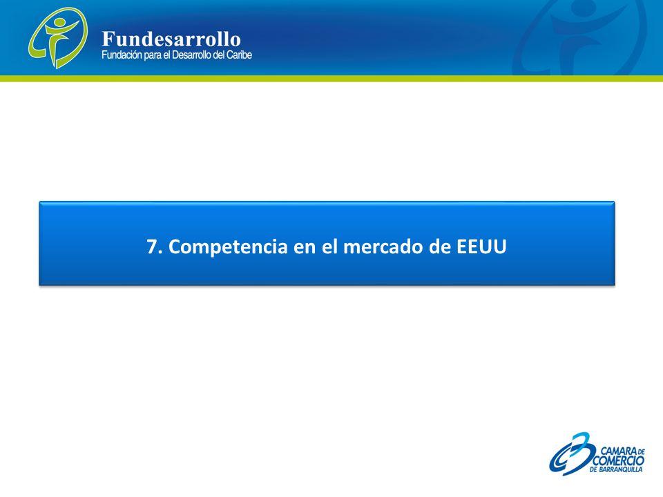 7. Competencia en el mercado de EEUU