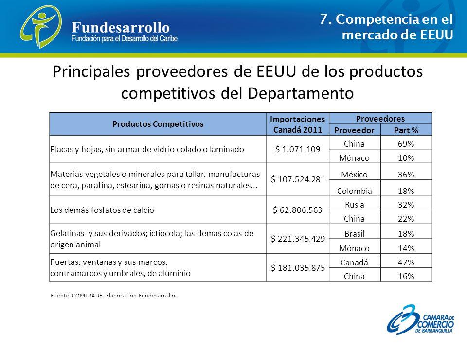 Productos Competitivos