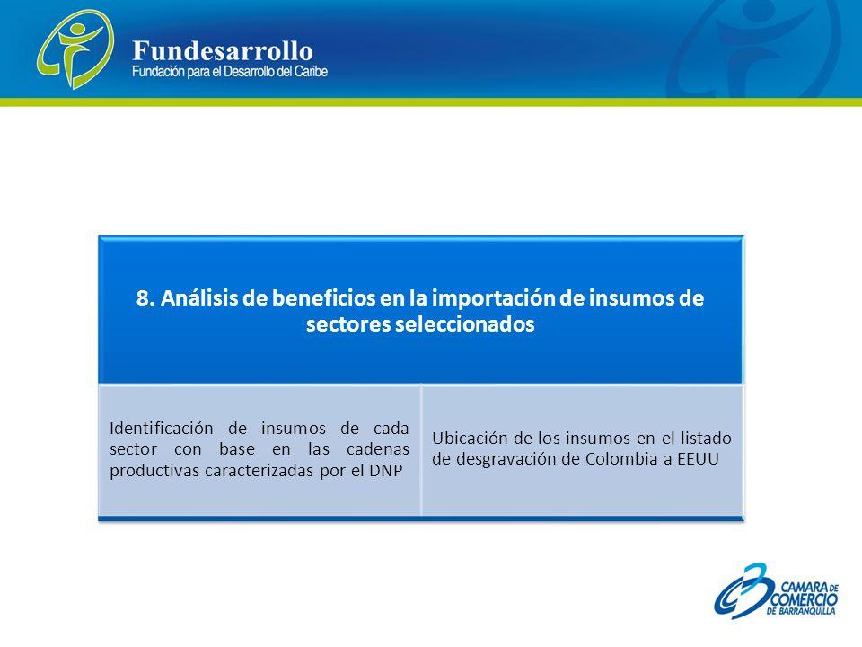 8. Análisis de beneficios en la importación de insumos de sectores seleccionados