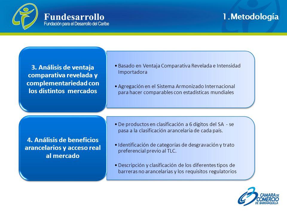 4. Análisis de beneficios arancelarios y acceso real al mercado