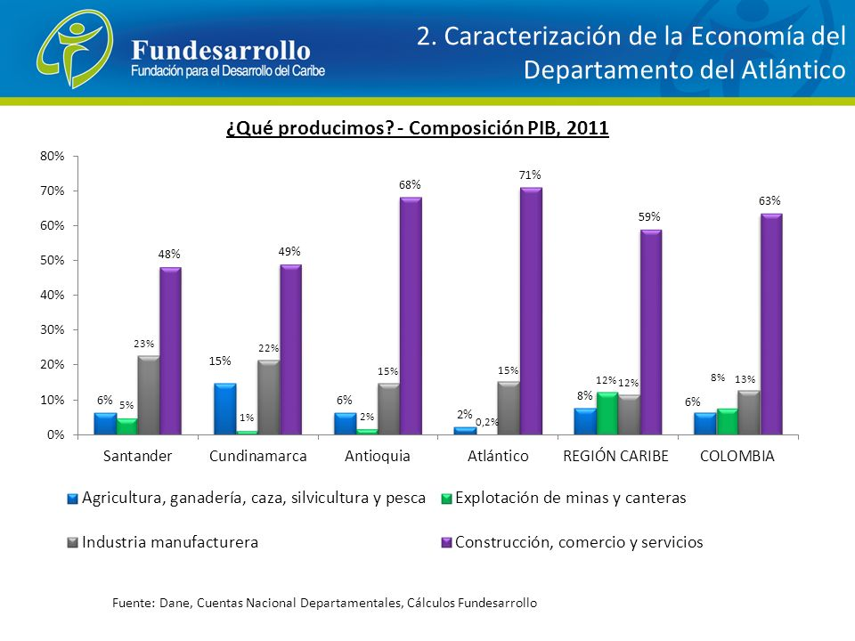2. Caracterización de la Economía del Departamento del Atlántico