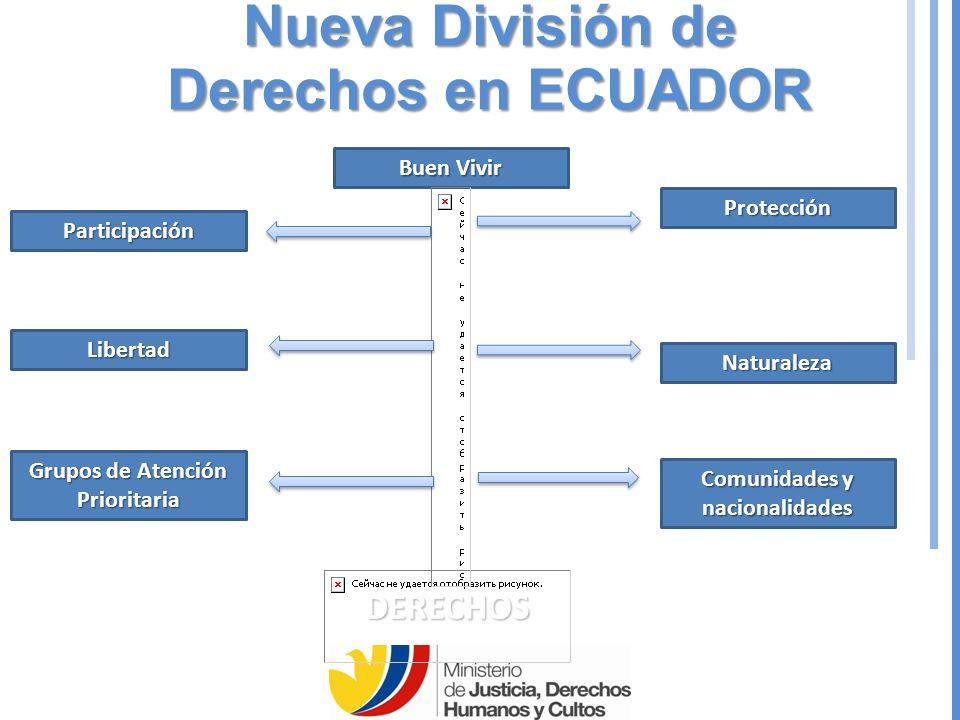 Nueva División de Derechos en ECUADOR