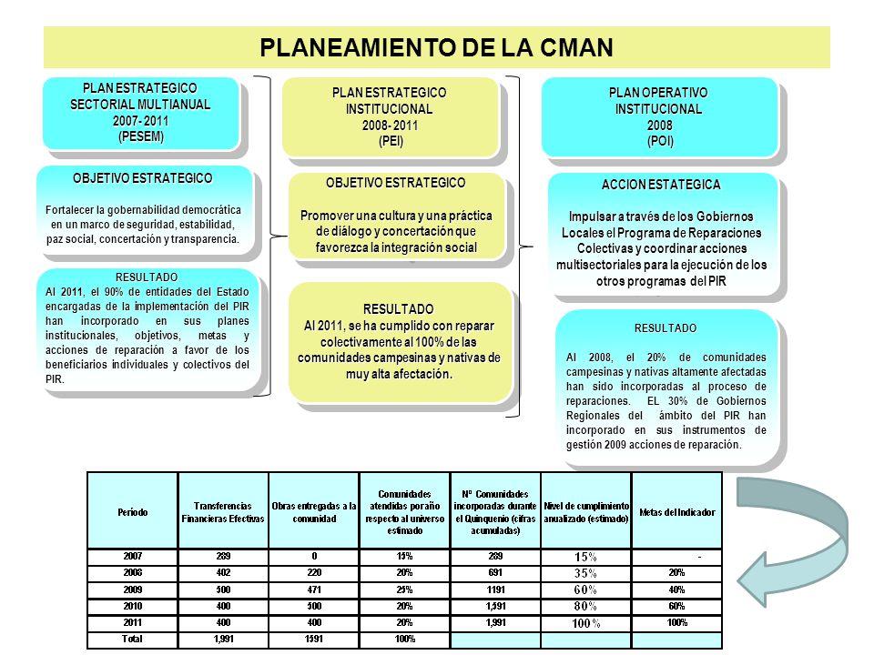 PLANEAMIENTO DE LA CMAN