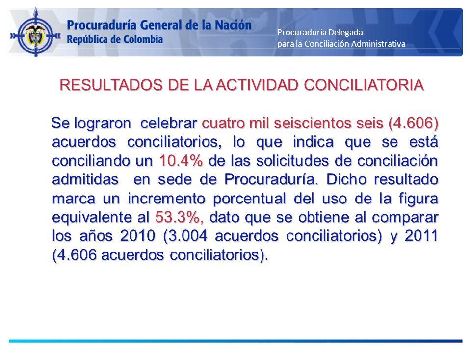RESULTADOS DE LA ACTIVIDAD CONCILIATORIA