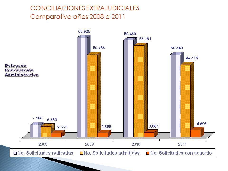 CONCILIACIONES EXTRAJUDICIALES Comparativo años 2008 a 2011