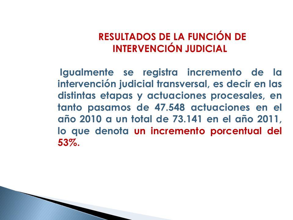 RESULTADOS DE LA FUNCIÓN DE INTERVENCIÓN JUDICIAL